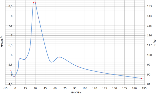 График сахарной кривой арбуза